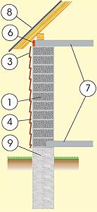 Разрез дома из газосиликата с фасадом из сайдинга, с перекрытием из монолитного бетона и фундаментом из монолитного бетона