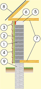 Схема дома из пенобетонных блоков с отделкой сайдингом, с перекрытием из балок и фундаментом из монолитного бетона