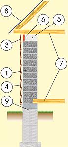 Разрез дома из газобетона с фасадом из сайдинга, с деревянно-брусовым перекрытием и фундаментом из ж/б блоков