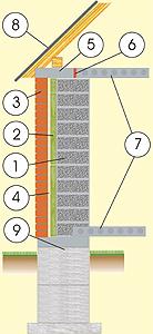 Разрез дома из пенобетонных блоков с кирпичным фасадом, с перекрытием из ж/б плит и фундаментом из ж/б блоков