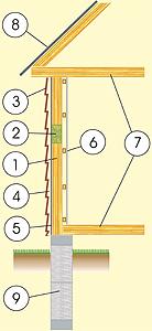 Разрез дома из деревянного каркаса с фасадом из сайдинга, с деревянно-брусовым перекрытием и фундаментом из ж/б блоков