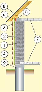 Разрез дома из пенобетонных блоков с фасадом из сайдинга, с перекрытием из сборных блоков и фундаментом из монолитных бетонных столбов