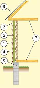 Разрез дома из деревянно-брусового материала с фасадом из сайдинга, с деревянно-брусовым перекрытием и фундаментом из бетоно-боковых столбов