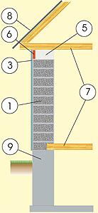 Стены из газобетоных блоков с отделкой штукатуркой, с деревянным перекрытием и монолитным плитным фундаментом