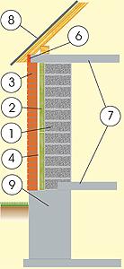 Разрез дома из керамзитобетонных блоков с фасадом из сайдинга, с перекрытием из монолитного бетона и фундаментом из монолитной бетонной плиты
