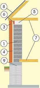 Разрез дома из газосиликата с кирпичным фасадом, с перекрытием из балок и фундаментом из монолитной бетонной плиты и бетонных блоков