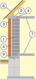 Разрез дома из газобетона с кирпичным фасадом, с перекрытием из ж/б плит и монолитным плитным блочным фундаментом