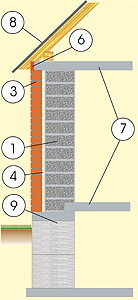 Схема дома из газосиликатых блоков с отделкой кирпичом, с перекрытием из монолитного бетона и фундаментом из монолитной бетонной плиты и бетонных блоков
