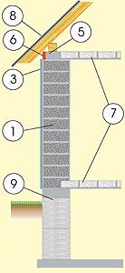 Стены из газосиликата с штукатурным фасадом, с перекрытием из сборных блоков и фундаментом из монолитной бетонной плиты и бетонных блоков