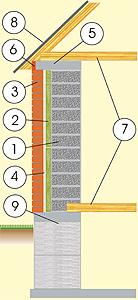Схема дома из керамзитоблоков с кирпичной облицовкой, с перекрытием из балок и фундаментом из монолитной бетонной плиты и бетонных блоков